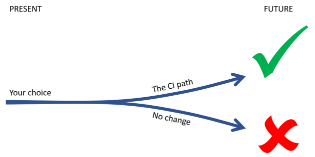 The continuous improvement choice