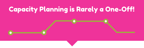 capacity planning for on time delivery